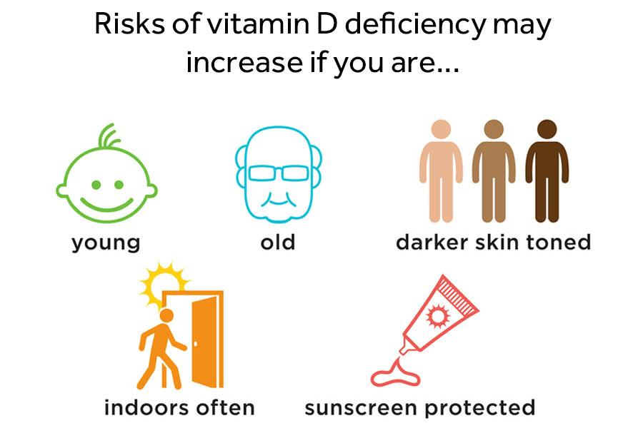 Vitamin D deficiency risk